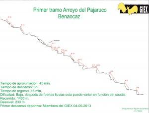 Topografía barranco Arroyo Pajaruco